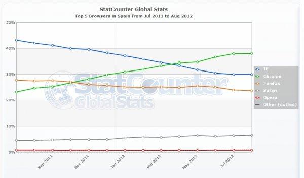 Estadísticas de uso de los navegadores durante el 2012