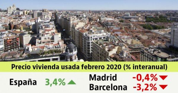 El precio de la vivienda usada vuelve a caer y cede un 0,3% en febrero