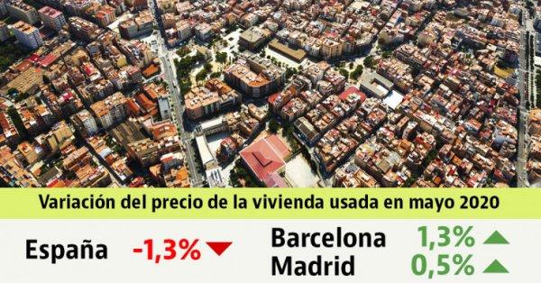 El precio de la vivienda usada vuelve a caer en mayo: cede un 1,3% durante otro mes confinados