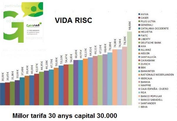 PRODUCTE VIDA RISC